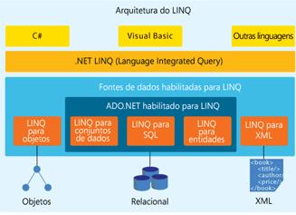 Trabalhando com LINQ na linguagem JavaScript