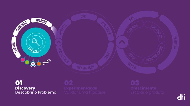 product discovery - Fundo roxo e sistemas de design thinking