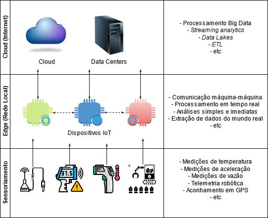 Iot Edge - Cloud x Edge