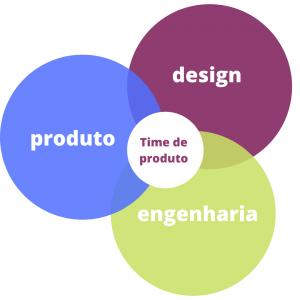 Time de produto