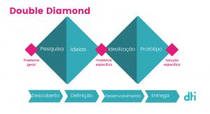 Double-Diamond