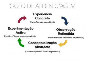 Ciclo da cultura de aprendizagem contínua