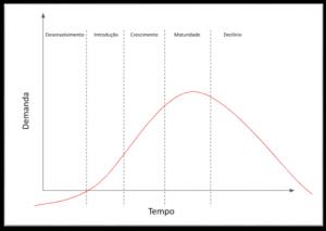 Gestão de produtos: Aprendizados do product manager