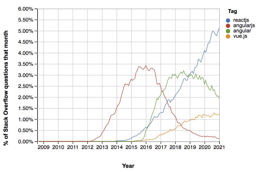 Gráfico Stackoveflow