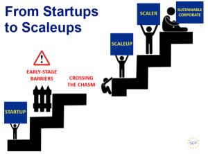 inovação aberta para scale-ups